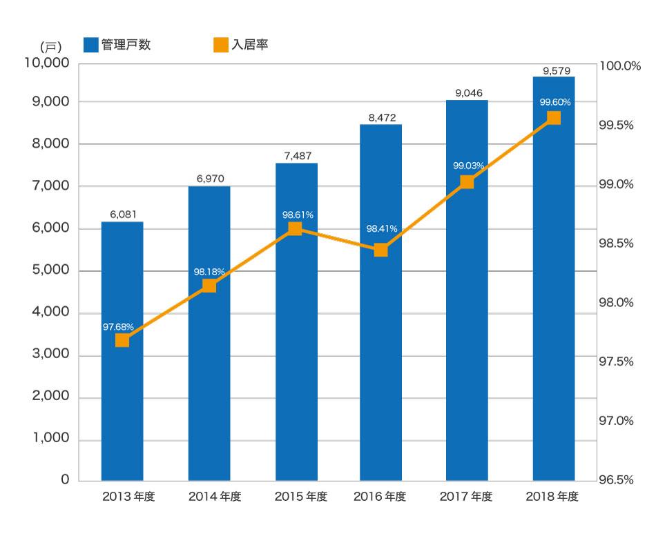 Aoyama_rental_chart